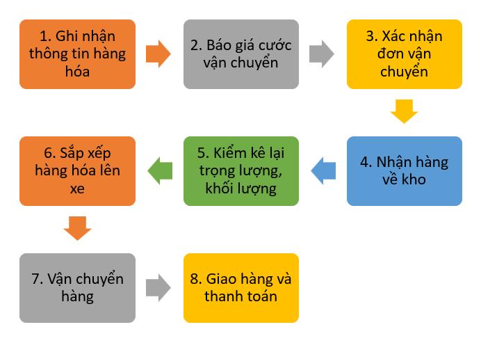 Quy trình giao nhận hàng hóa