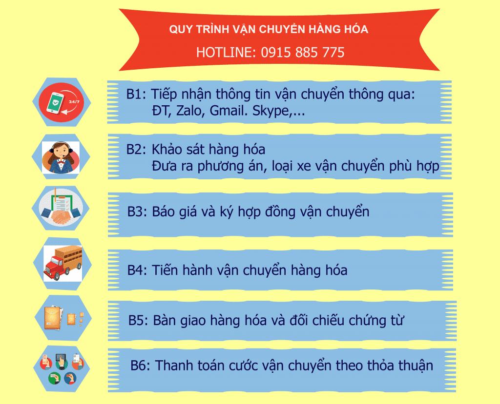 Quy trình vận chuyển hàng của Chành xe Sài Gòn Bình Định