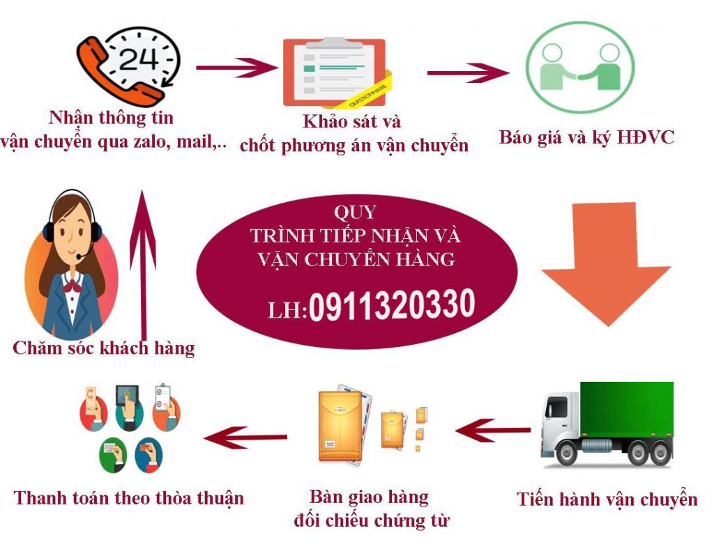 Quy trình gửi hàng đi Đức Linh Bình Thuận