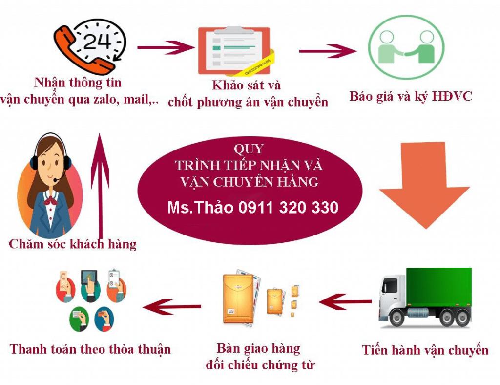 Quy trình chành chở hàng Hà Nội đi Kon Tum