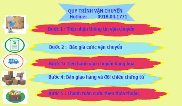 Quy trình vận chuyển hàng hóa Sài Gòn Đi Bà Rịa