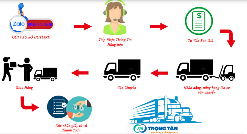 Vận Chuyển Hàng Đà Nẵng Đi Kom Tum quy trình nhận vận chuyển hàng