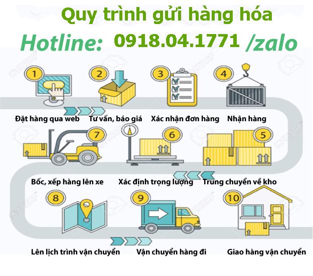 Quy trình giao nhận hàng của Chành xe Sài Gòn đi Nghi Lộc Nghệ An