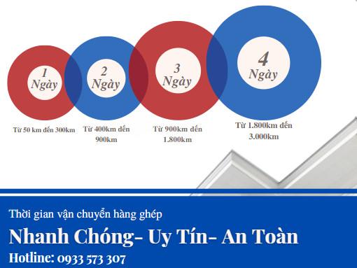 Thời gian ghép hàng HCM đi Khánh Hòa