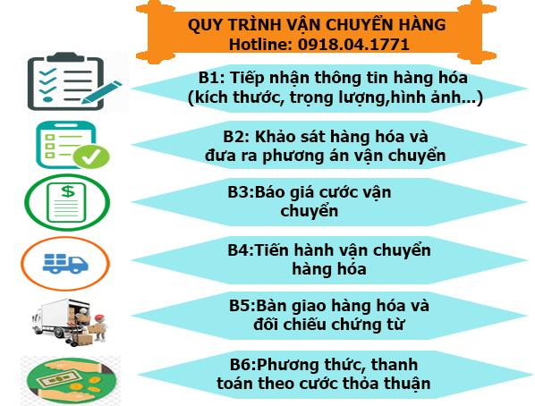 Quy trình vận chuyển hàng chành xe tải chở hàng Sài Gòn Gia Lai