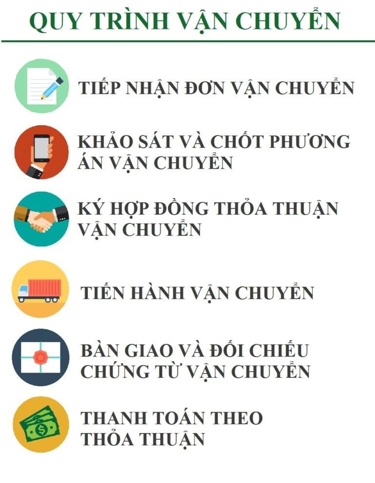 Quy Trình vận chuyển hàng Sài Gòn - Nha Trang