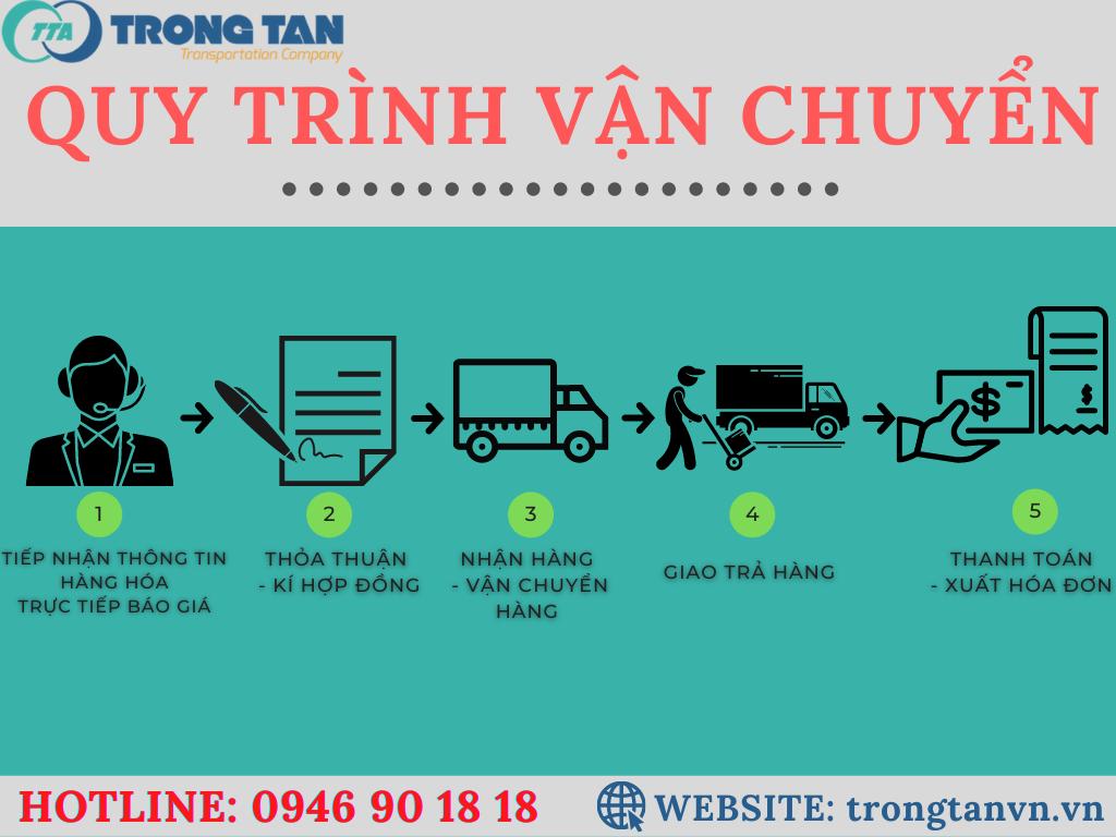 Quy trình vận chuyển hàng đi Nha Trang